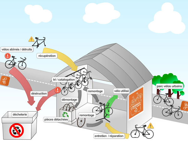 N\'en jetez plus ! | Choisir / Initiatives Vélo